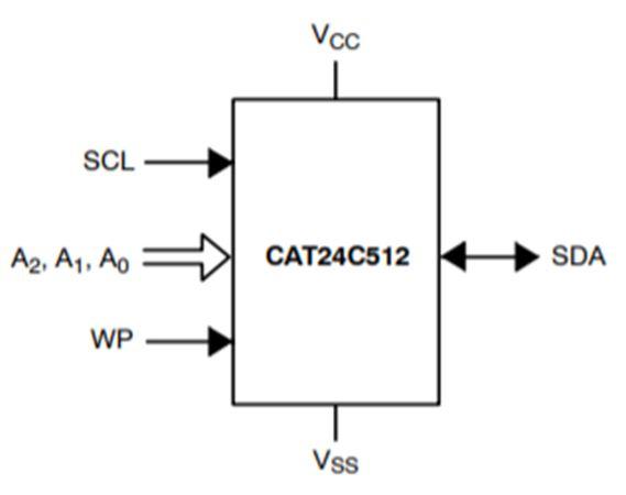 EEPROM串行512-Kb I2C CAT24C512