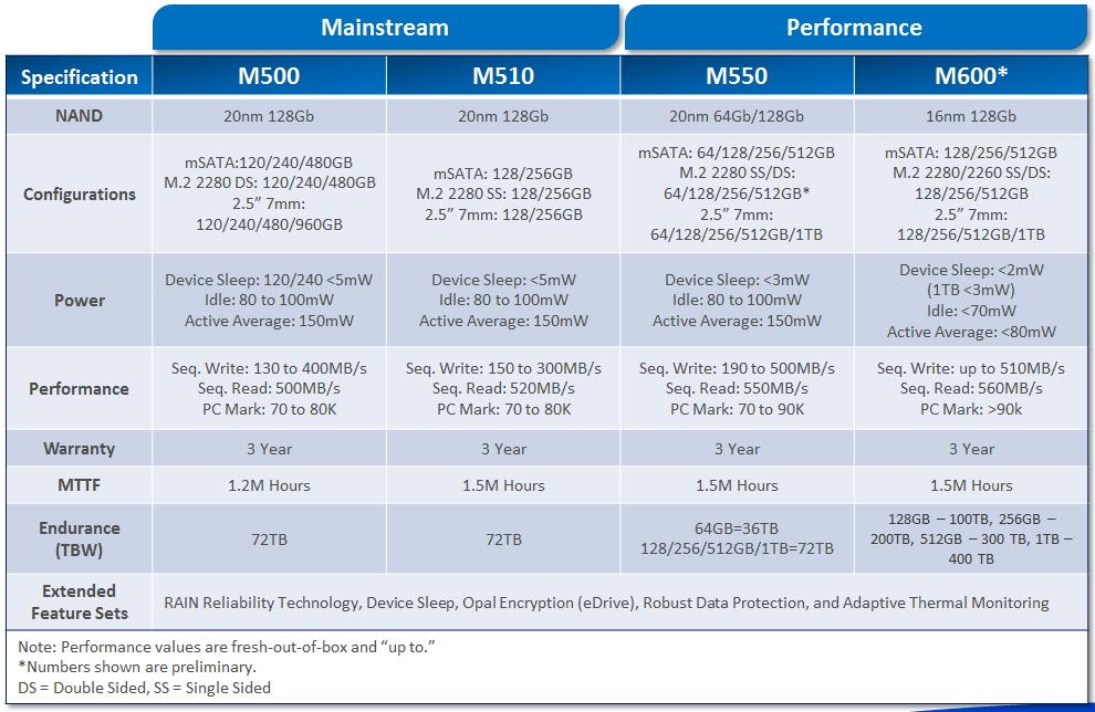 WPI_Micron_M600_SSD