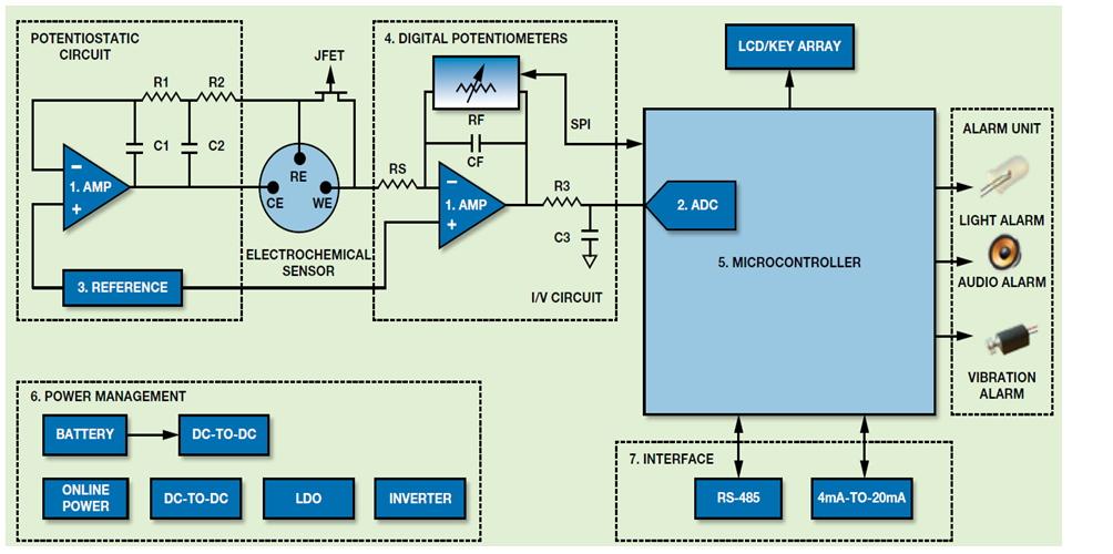 微功耗有毒氣體檢測