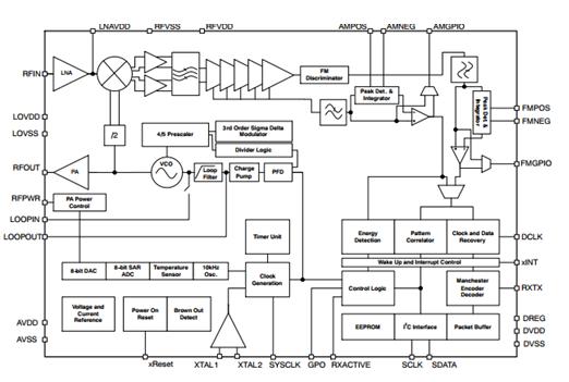 NCV53480 低功率OOK/FSK/ASK ISM頻帶收發器