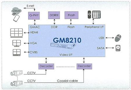 最經濟實惠的16通道D1/960H DVR系統方案