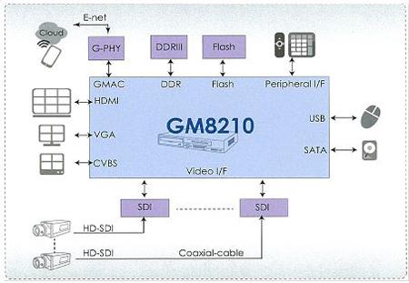 最經濟實惠的HD DVR系統方案