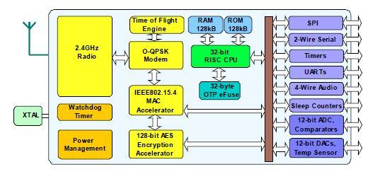 NXP IEEE802.15.4 Wireless Microcontroller (JN516x) Block Diagram