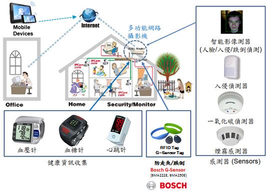 SACG Remote Medical Solutions Application Scenario
