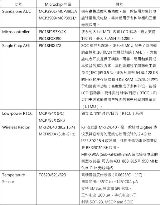 Microchip单相智能电表方案组合产品