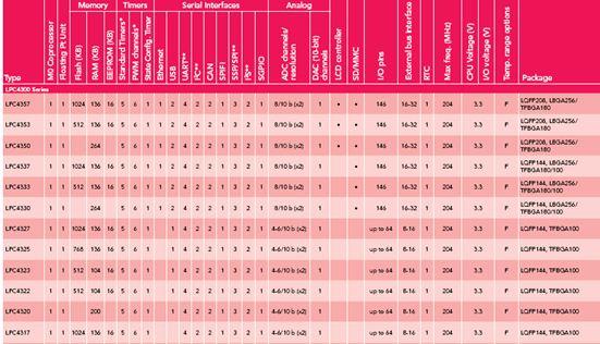 恩智浦 LPC40xx和LPC43xx系列ARM Cortex-M4产品选型表
