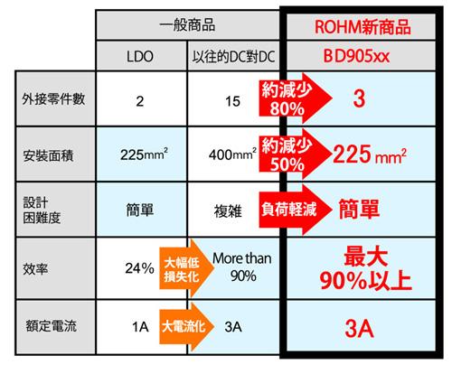 ROHM BD905xx