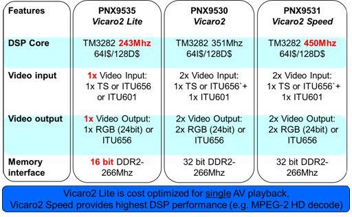 NXP PNX953x 系列
