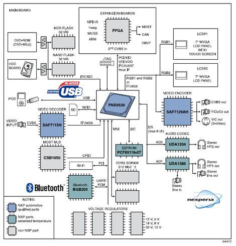 Hardware Block Diagram: