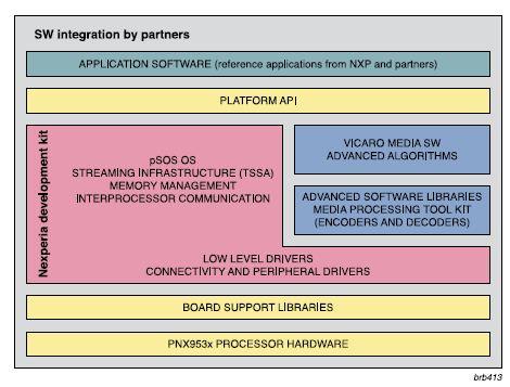 PNX953x software reference platform: