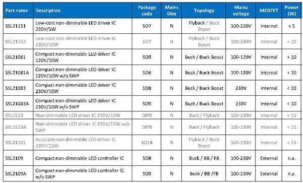 NXP中小功率AC非調光LED驅動IC選型表格
