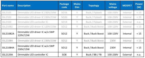 NXP中小功率AC可調光LED驅動IC選型表格
