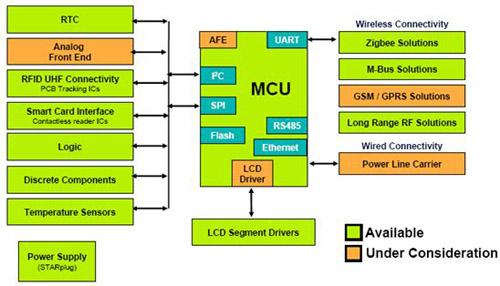 智能表功能框图