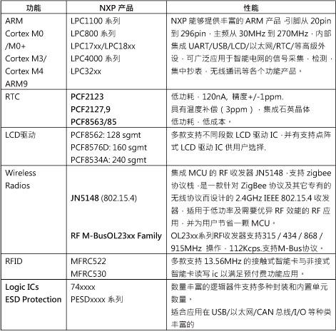 NXP智能表对应的芯片列表