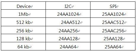 Micorchip EEPROM产品在电表应用产品的分类