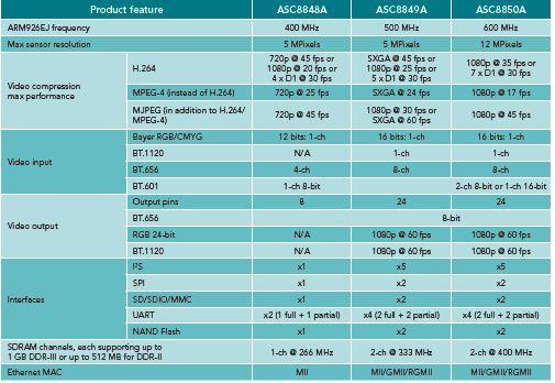 Selection Guide for ASC884xA, ASC8854xA Family