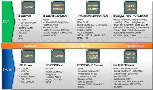 Grain Media (昇邁科技) 系列產品