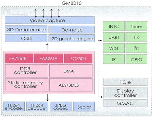 GM8210 晶片系統方塊圖: