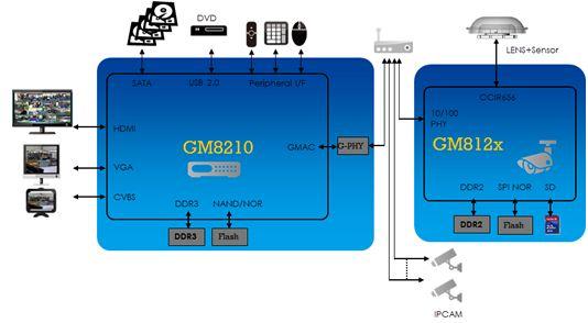最經濟實惠的NVR系統方案