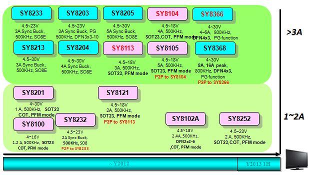 LCD M/TV Product Roadmap: