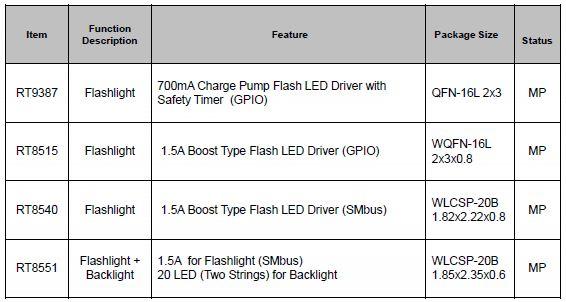 Flash LED driver: