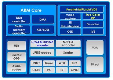 GM8135/6/8/9 IPCAM/CAR DVR 專用系列晶片
