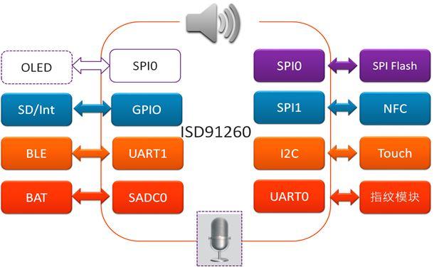 Nuvoton ISD® 91200