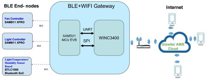 品佳集團力推Microchip為Amazon雲平台物聯網設備設計的端到端安全解決方案