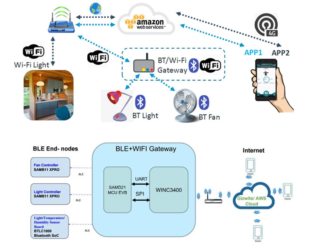 品佳力推Microchip为Amazon云平台物联网设备而设计的端到端安全解决方案的系统方案图