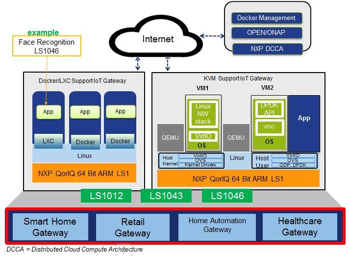 品佳集團力推NXP EdgeScale 邊緣運算方案於智能網關運用.