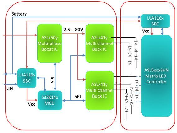 品佳力推恩智浦ASL5xx5SHN全新矩陣式頭燈(Matrix LED Controller)解決方案