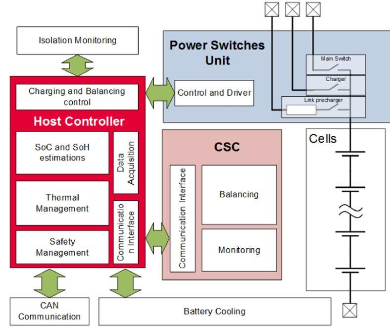 Infineon BMS系统框图