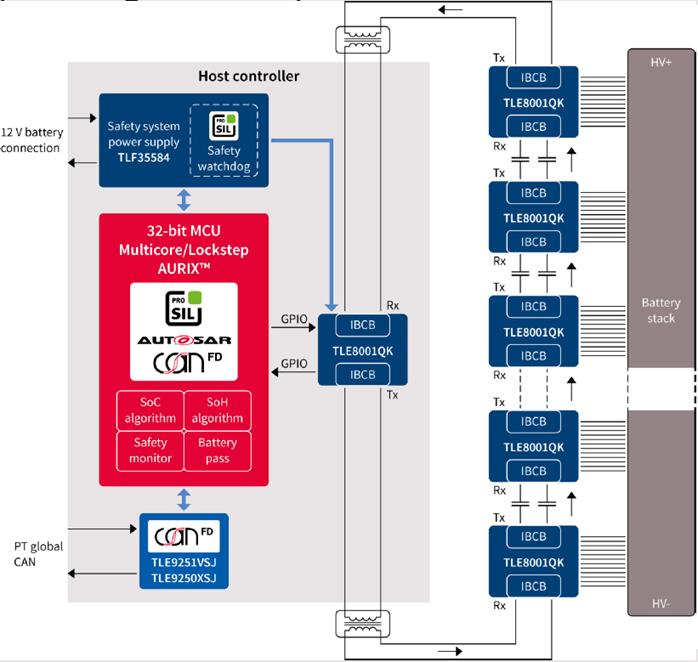 Infineon BMS系統連接示意圖