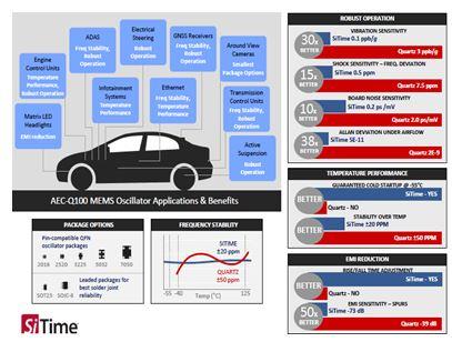 AEC-Q100  Automotive Oscillators