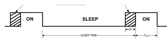 圖 6:提前開啟時間(或窗口變寬)受時鐘準確度影響,並會造成功耗增加。