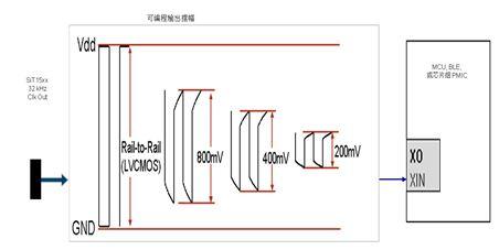 图 8:独特的 NanoDrive™ 输出摆幅通过编程可低至 200mV,最大限度降低功耗