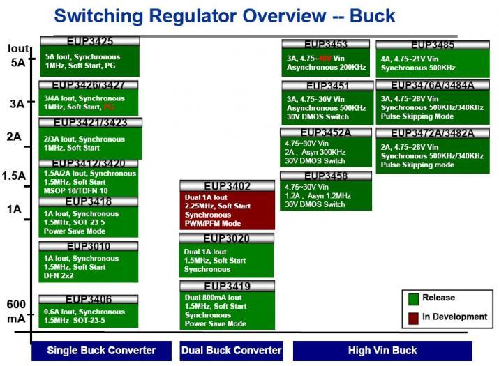 EUTech_Power Switching Regulator Overview--Buck