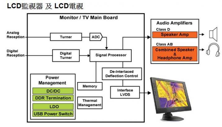 LCD監視器及LCD電視