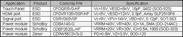 COMCHIP_CPDQR5V0-HF