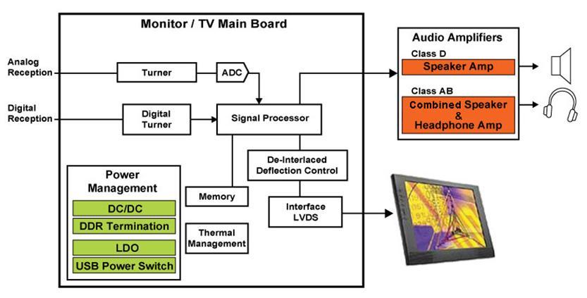EUTECH_Monitor/TV Main Board