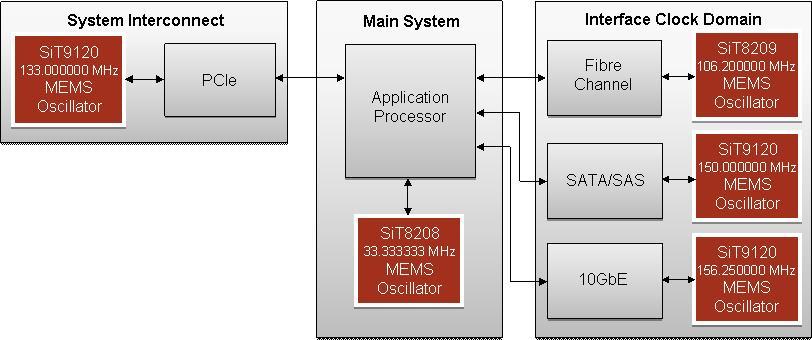 SiT9120 MEMS