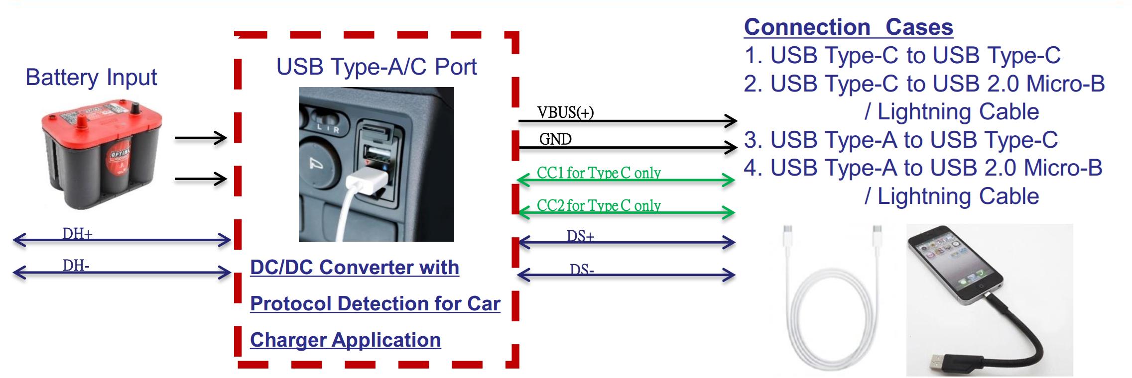 詮鼎力推Richtek Automotive Multiple Protocols Fast Charging Port方案RTQ2116A/C