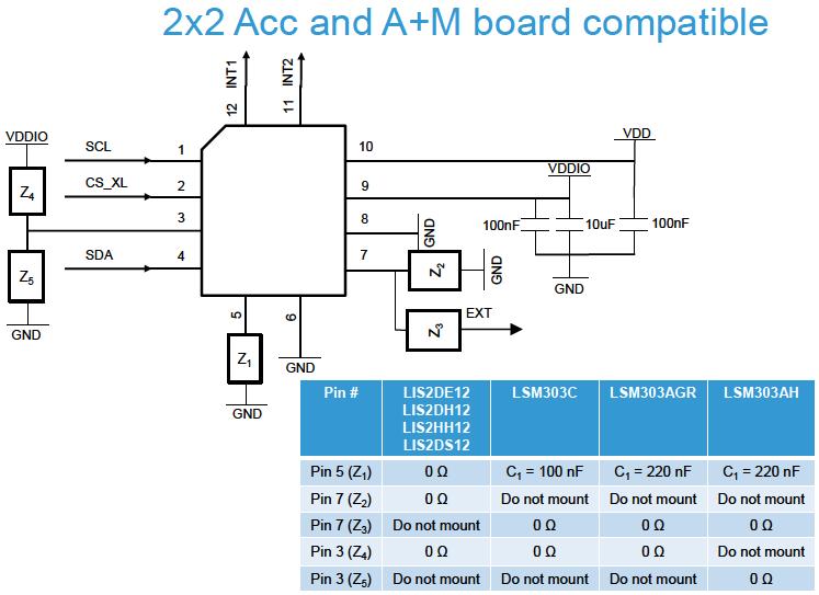 STMicroelectronics Motion Sensors
