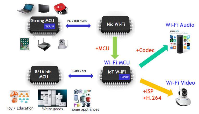 友尚推出Realtek智能家居IoT方案