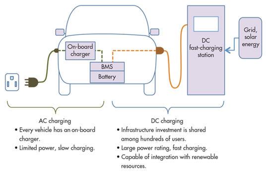 友尚推出安森美半導體車載充電器(OBC)電源解決方案