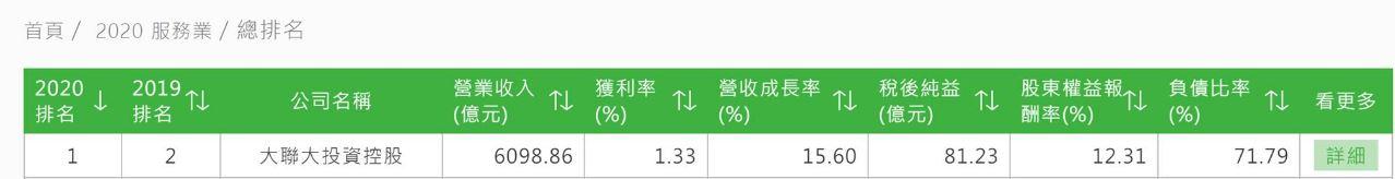 台湾媒体【天下杂志】评选2000大调查服务业No.1