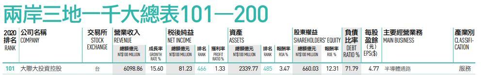 2020台湾媒体【天下杂志】评选两岸三地一千大调查No.101
