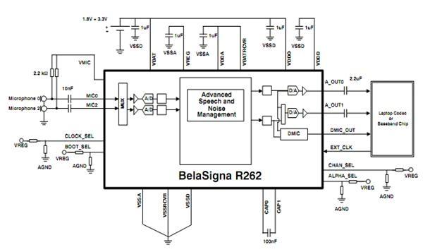 BelaSigna R262
